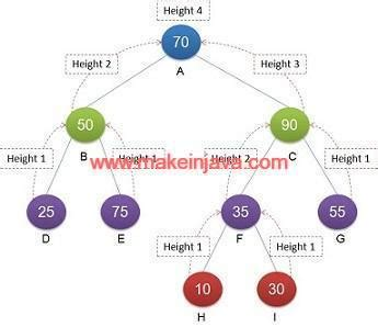 Find height of binary tree in java using recursive