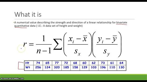 AP Stats: The Correlation Coefficient - YouTube