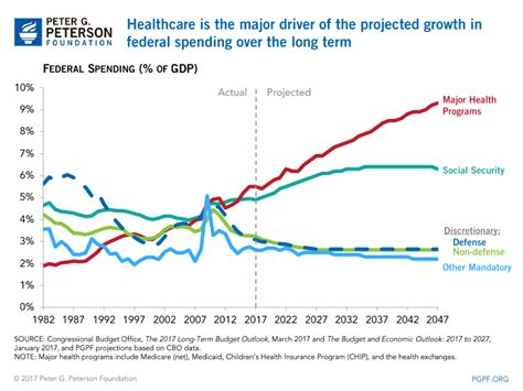 CBO Warns: Fiscal Outlook Remains Unsustainable