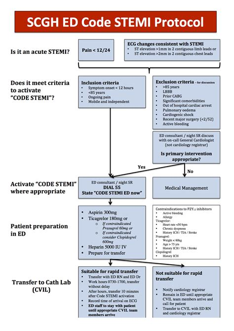 SCGH ED Chest Pain Pathways - Charlie's ED