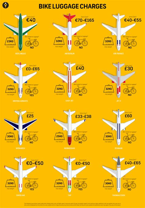 How much does it cost to fly your bike abroad? - Dirt