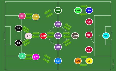 FIFA 14 Ultimate Team Consumables Guide - Development and