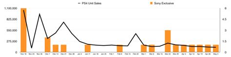 Playing the sales game: Do game releases actually increase