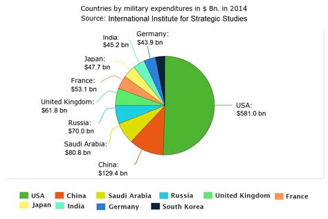 Military Spending - Our World in Data